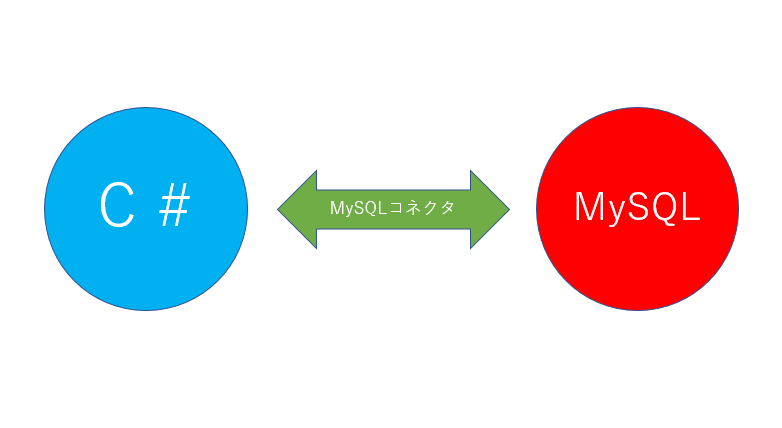 MySQLコネクタイメージ図の画像