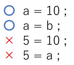 変数と定数のルール