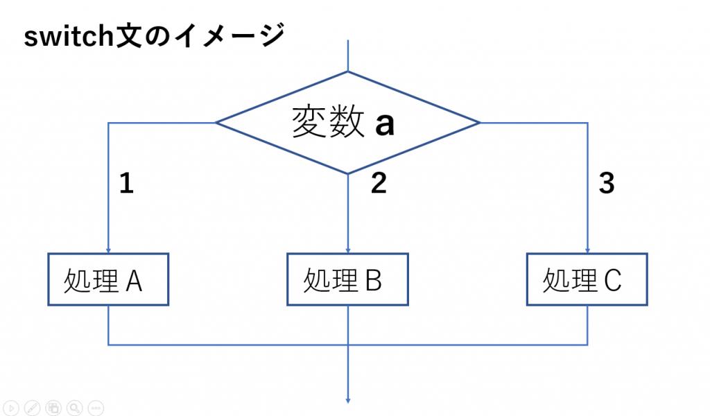 switch文のイメージ画像
