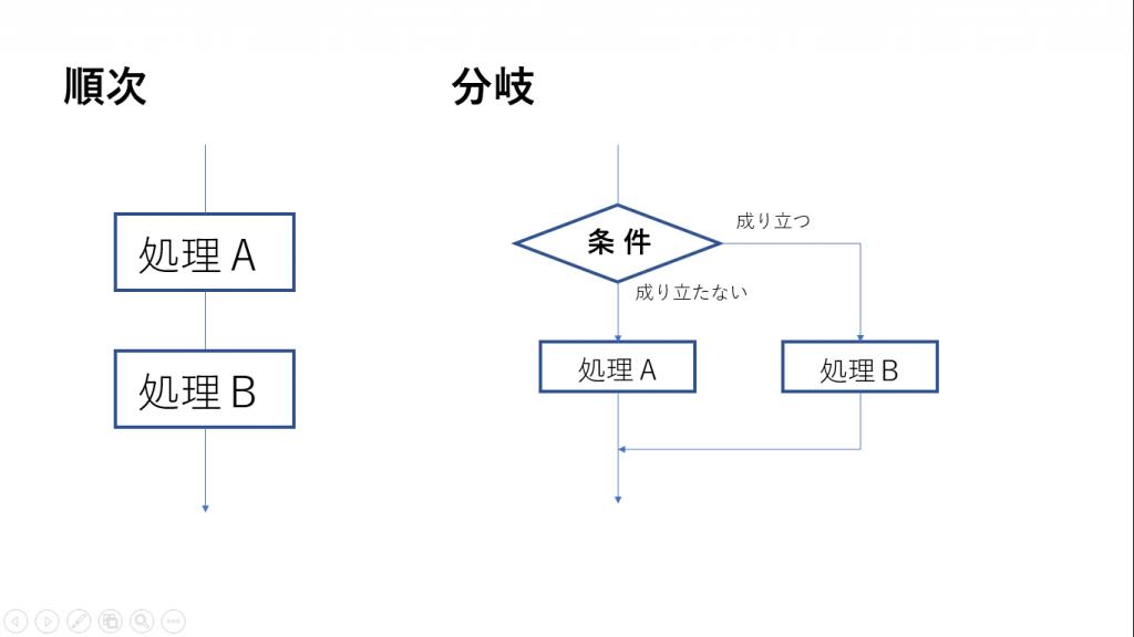 構造化プログラミング、順次、分岐のイメージ画像