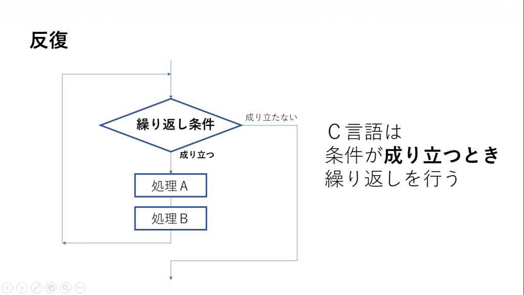 構造化プログラミング、反復のイメージ画像