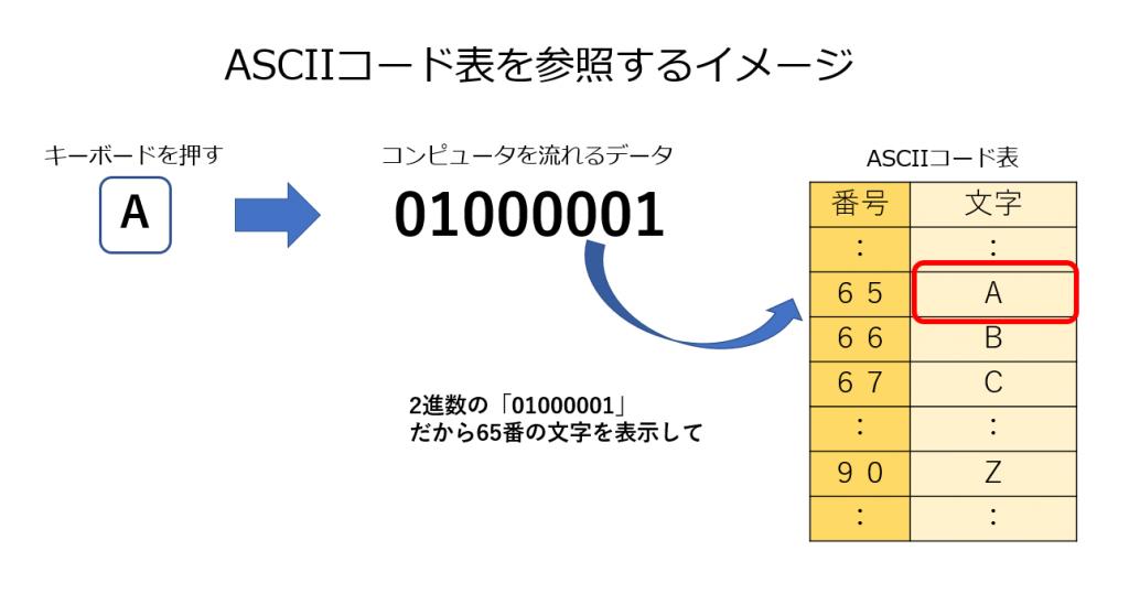 ASCIIコード表を参照するときのイメージ画像