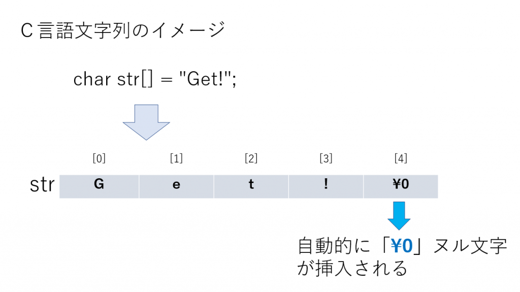 文字列にヌル文字が自動的に挿入される画像