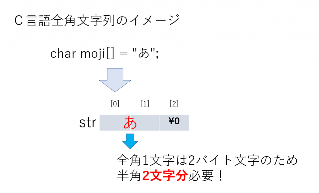 C初級:全角文字列を縦に表示する