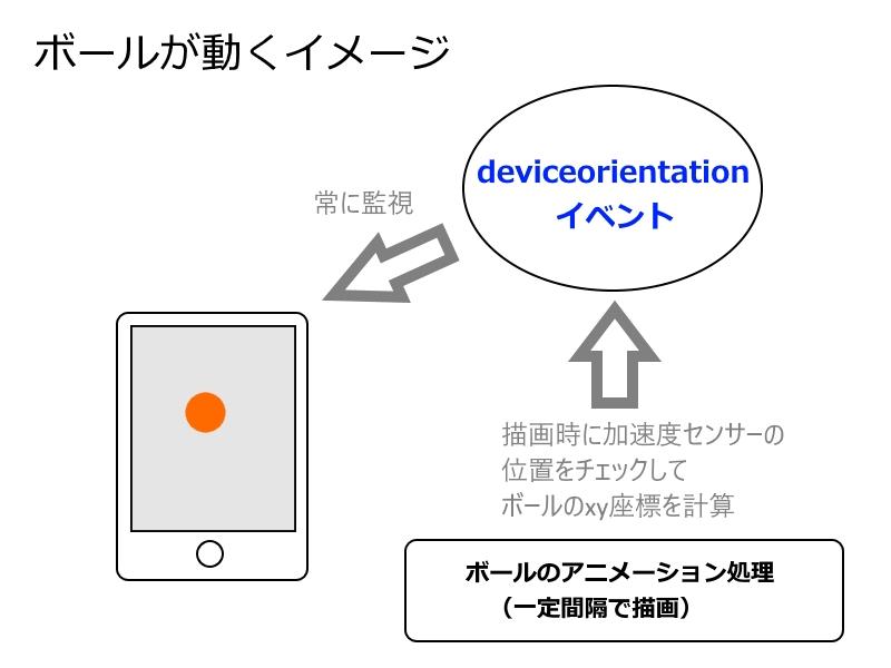 JS:端末の傾きに応じてボールを動かす