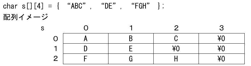 C初級:文字配列での2次元配列イメージ