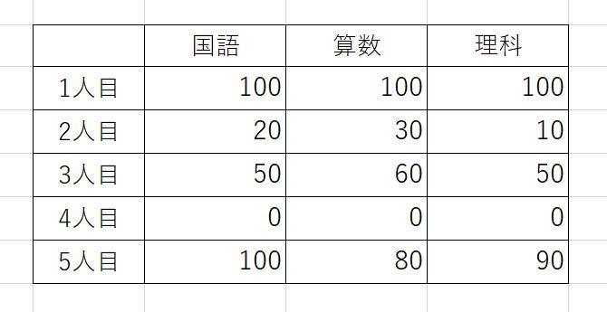 C初級:数値型の2次元配列イメージ